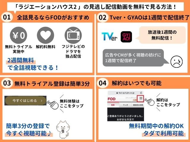 ラジエーションハウス2の見逃し配信動画を無料で視聴する方法